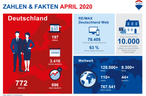 REMAX Germany Fast Facts April 2020