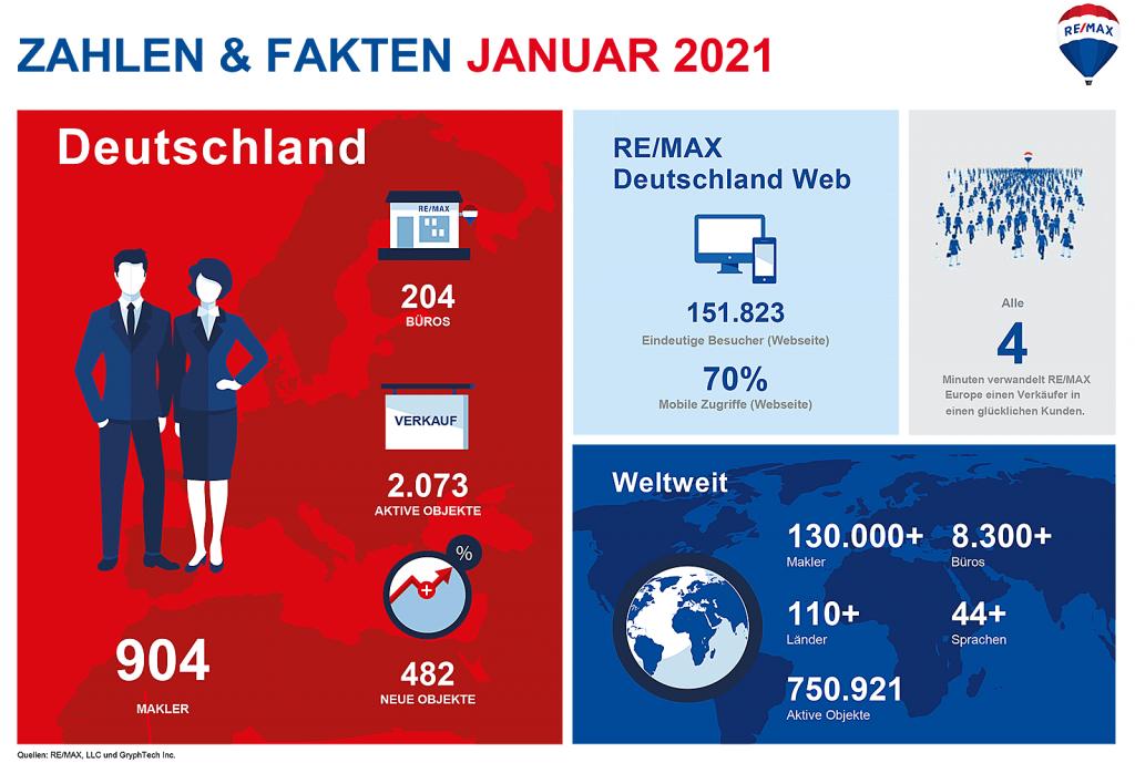 Germany Fast Facts Januar 2021